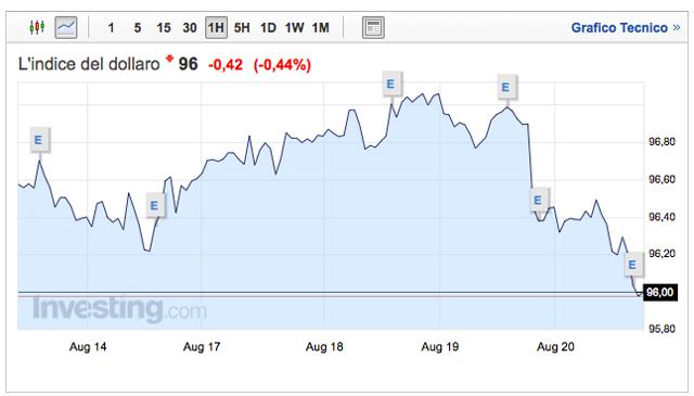 grafico-indice-dollaro