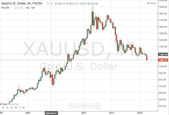 trading-oro-crollo