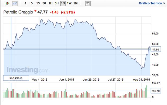 andamento-petrolio-settembre-2015