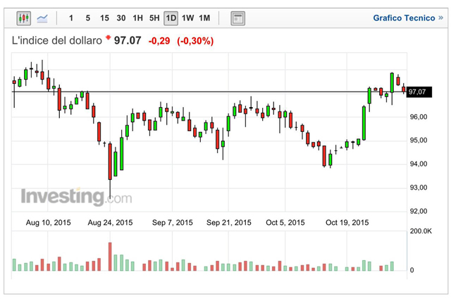 dollar-index-fine-ottobre-2015