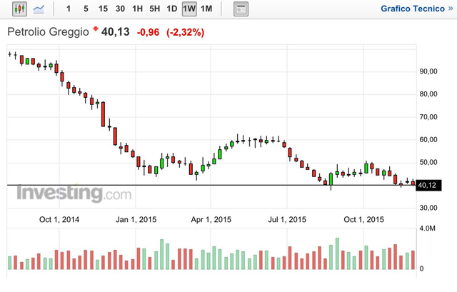 grafico-azioni-petrolio-dic-2015